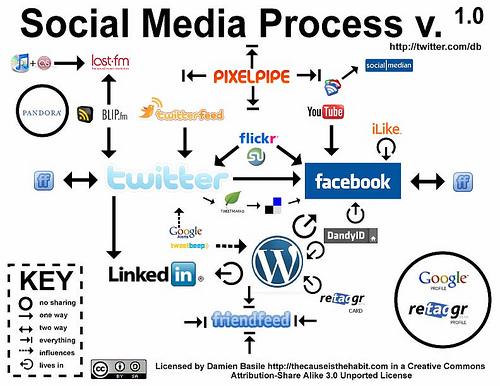 social media process
