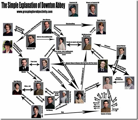Downton Abbey Explained