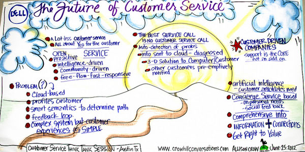 future of customer service